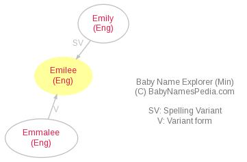 Baby Name Explorer for Emilee