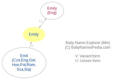 Baby Name Explorer for Emily