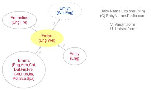 Baby Name Explorer for Emlyn