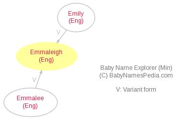 Baby Name Explorer for Emmaleigh