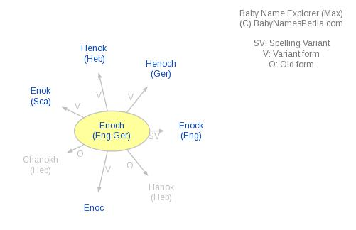 Baby Name Explorer for Enoch