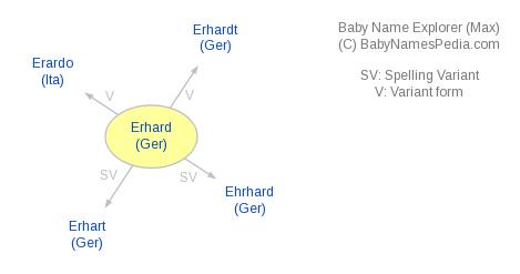 Baby Name Explorer for Erhard