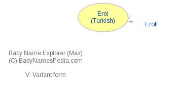 Baby Name Explorer for Erol