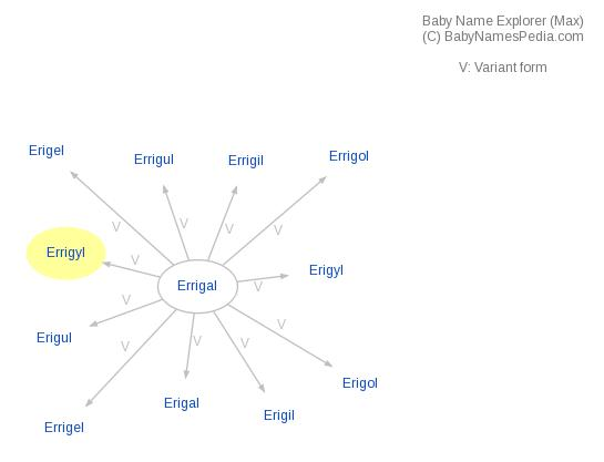 Baby Name Explorer for Errigyl