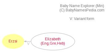 Baby Name Explorer for Erzsi