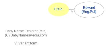 Baby Name Explorer for Etzio