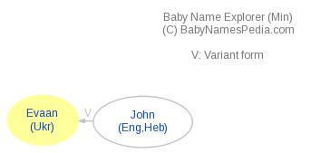 Baby Name Explorer for Evaan