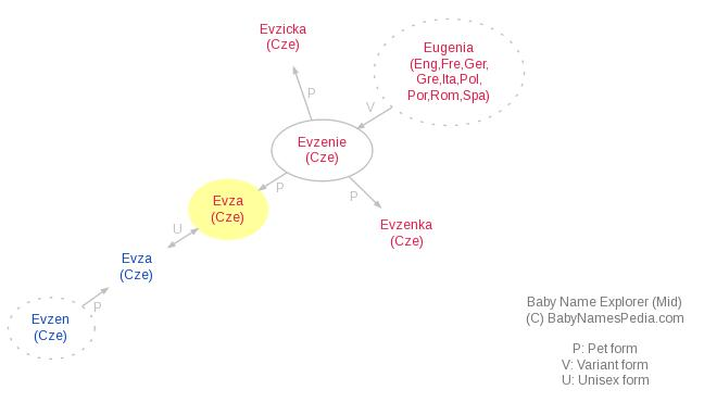 Evza - Meaning of Evza, What does Evza mean? girl name