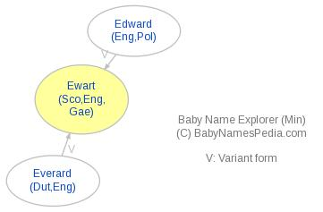 Baby Name Explorer for Ewart