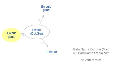 Baby Name Explorer for Ewout
