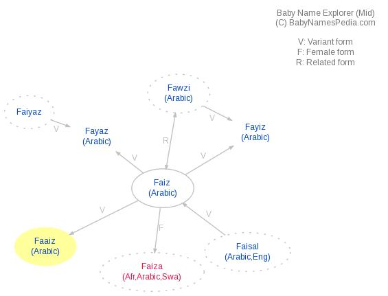 Baby Name Explorer for Faaiz