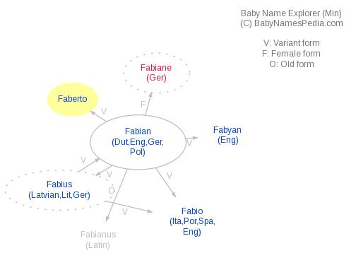 Baby Name Explorer for Faberto