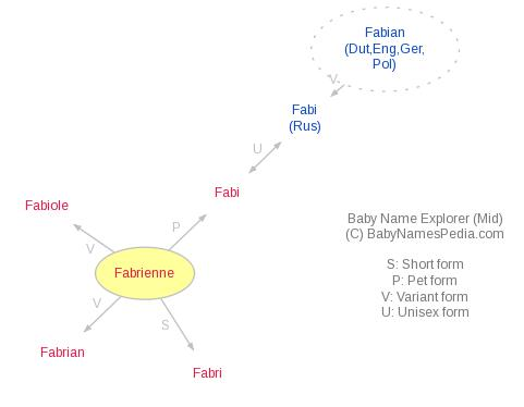 Baby Name Explorer for Fabrienne