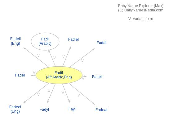Baby Name Explorer for Fadil