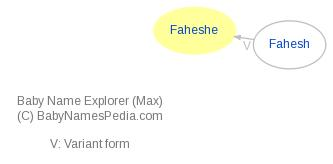 Baby Name Explorer for Faheshe