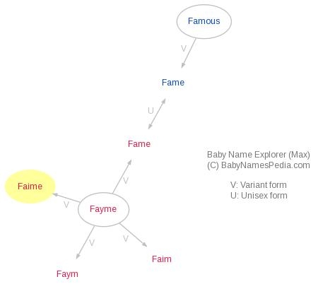 Baby Name Explorer for Faime