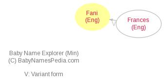 Baby Name Explorer for Fani