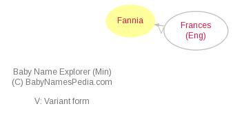 Baby Name Explorer for Fannia