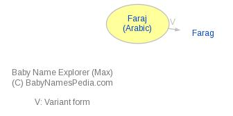Baby Name Explorer for Faraj