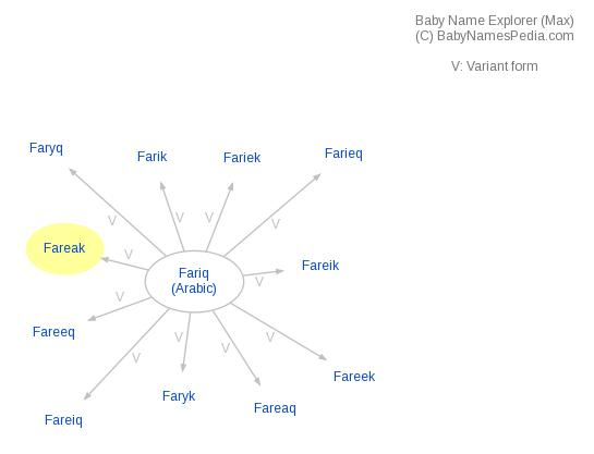 Baby Name Explorer for Fareak