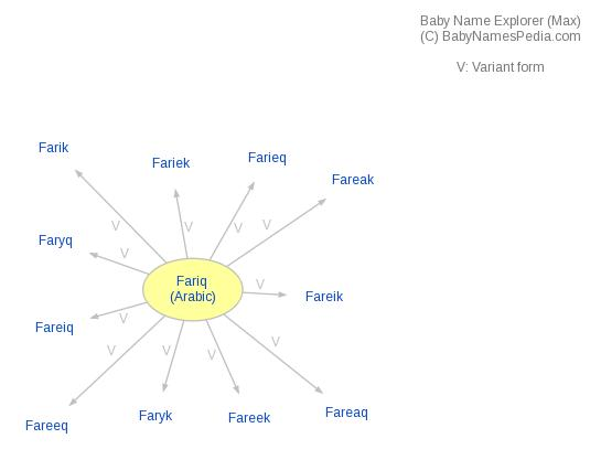 Baby Name Explorer for Fariq