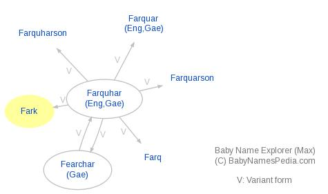Baby Name Explorer for Fark