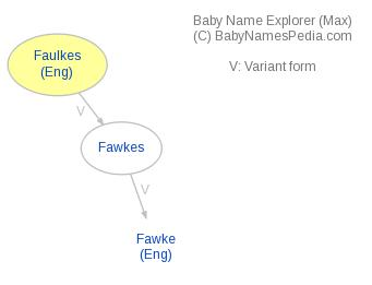 Baby Name Explorer for Faulkes