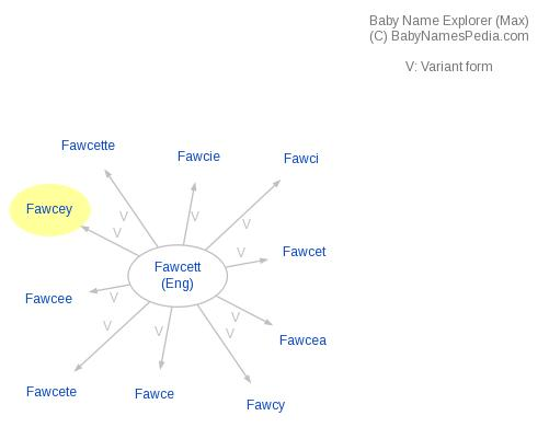 Baby Name Explorer for Fawcey