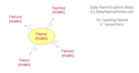 Baby Name Explorer for Fayruz