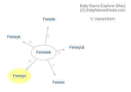 Baby Name Explorer for Fenwyc
