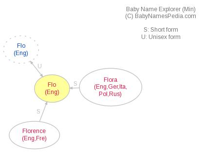 Baby Name Explorer for Flo