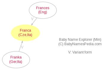 Baby Name Explorer for Franca