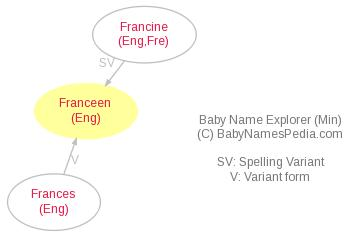 Baby Name Explorer for Franceen