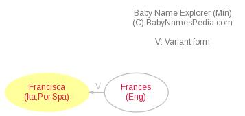 Baby Name Explorer for Francisca
