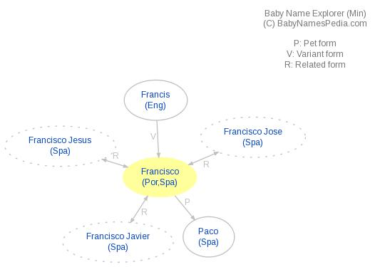 Baby Name Explorer for Francisco