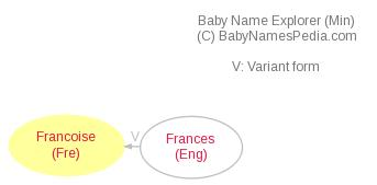 Baby Name Explorer for Francoise