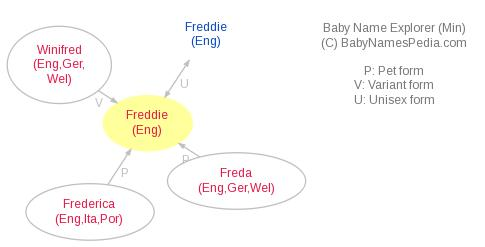Baby Name Explorer for Freddie