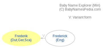 Baby Name Explorer for Frederik