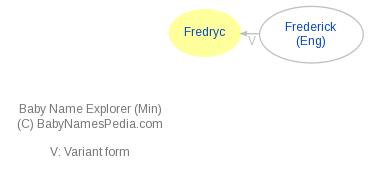 Baby Name Explorer for Fredryc