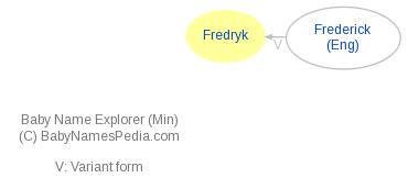 Baby Name Explorer for Fredryk