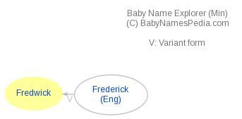 Baby Name Explorer for Fredwick
