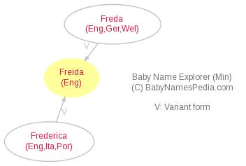 Baby Name Explorer for Freida