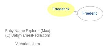 Baby Name Explorer for Friederick