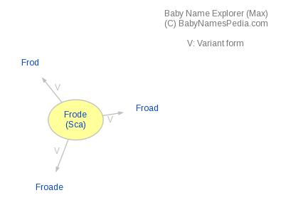 Baby Name Explorer for Frode