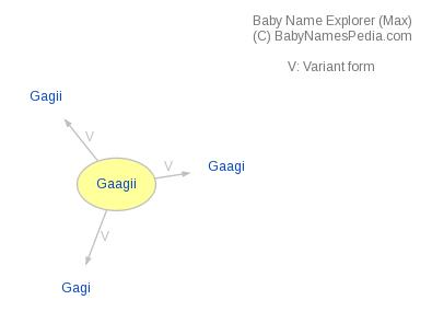 Baby Name Explorer for Gaagii