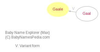Baby Name Explorer for Gaale