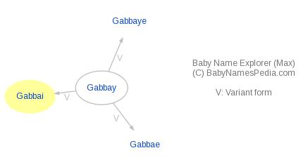 Baby Name Explorer for Gabbai