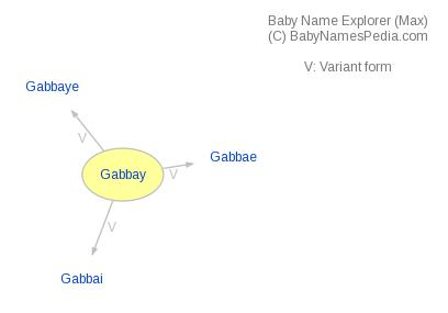 Baby Name Explorer for Gabbay