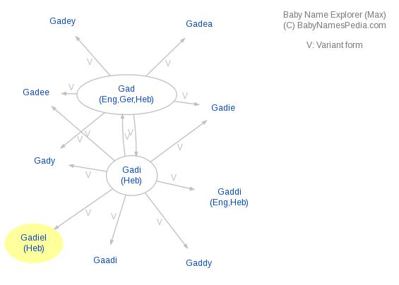 Baby Name Explorer for Gadiel