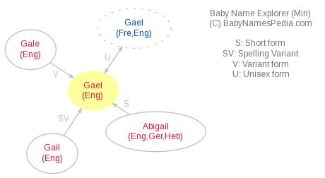 Baby Name Explorer for Gael
